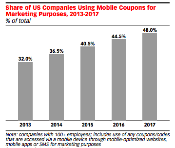 LEVERAGE AGE-OLD STRATEGIES METHODS LIKE COUPONS AND OFFERS TO DRIVE CUSTOMER ENGAGEMENT