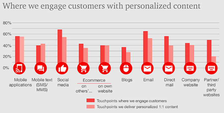 where we engage customer with personalized content