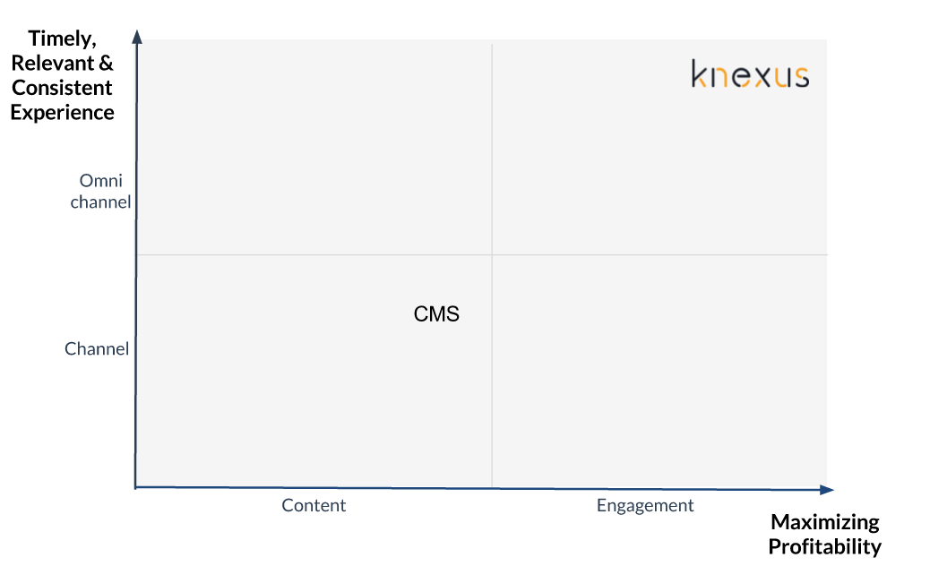 Difference btw CMS and Omnichannel engagement platform