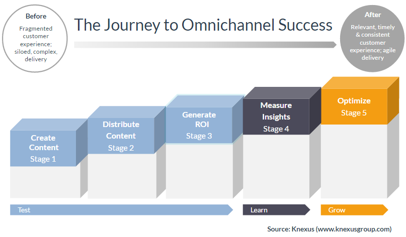 Journey to omni channel success by knexus